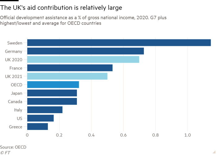 Bar chart of Official development assistance as a % of gross national income, 2020. G7 plus highest/lowest and average for OECD countries showing The UK's aid contribution is relatively large