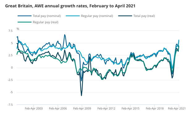 This chart shows how earnings are bouncing back - and the triple lock means pensioners benefit from the up without suffering from the down