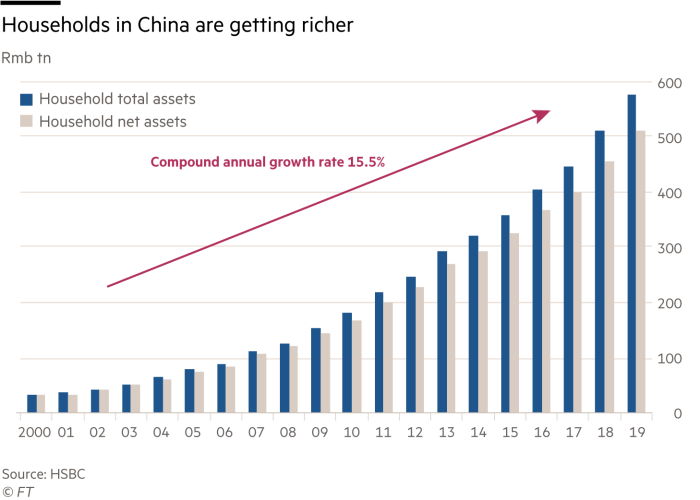 Households in China total vs net assets