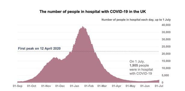 The latest hospitalisation figures