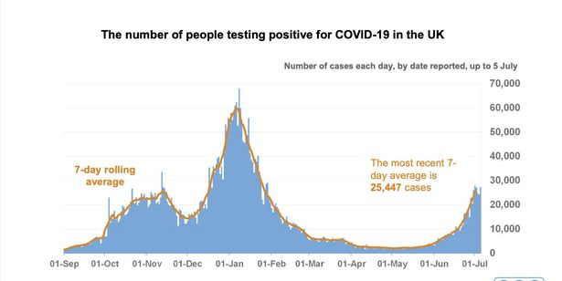 Cases are still rising - and Chris Whitty warned this would continue