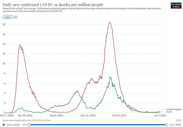 But deaths due to the virus have remained flat. Figures from Israel (green line) and the UK (red line) show the vaccines still slash the risk of hospitalisation with the variant