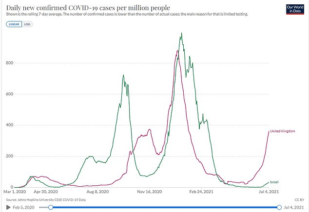 Israel (green) saw its cases spike on June 15 after it relaxed remaining rules including a requirement to wear face masks indoors. But ten days later they were reimposed. The UK's Covid cases are skyrocketing before the last restrictions are lifted (red line)