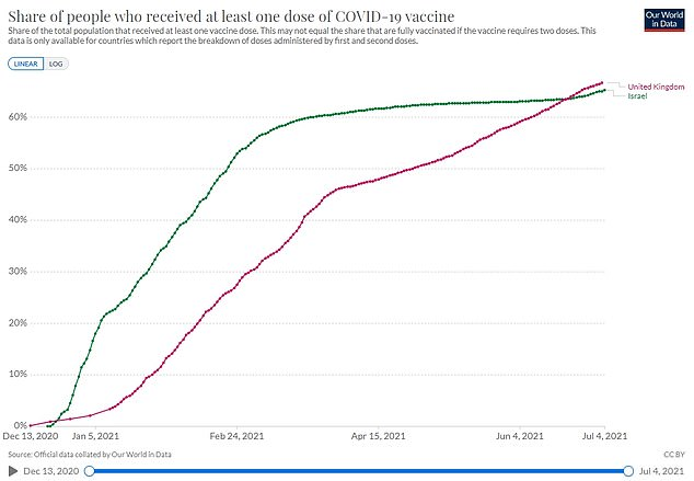 Britain (red line) and Israel (green line) have both vaccinated around 60 per cent of their population against the virus