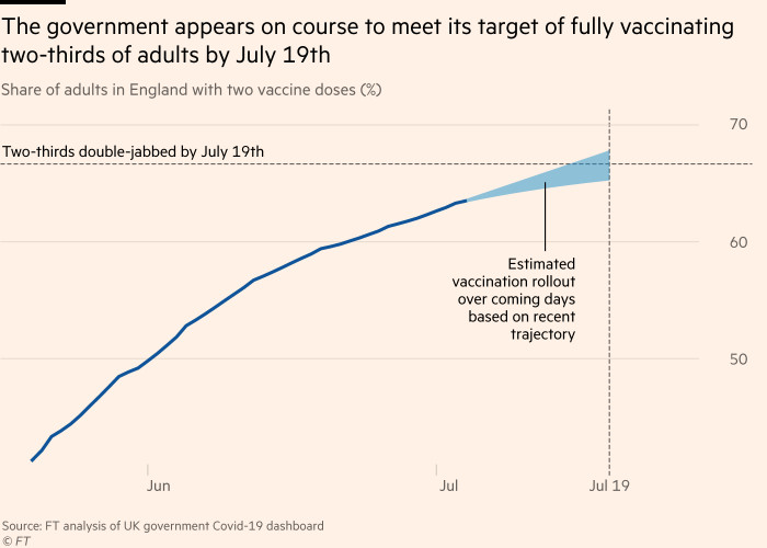 Chart showing that the government appears on course to meet its target of fully vaccinating two-thirds of adults by July 19th