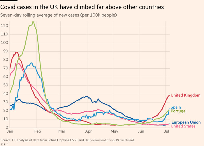Chart showing that Covid cases in the UK have climbed far above other countries