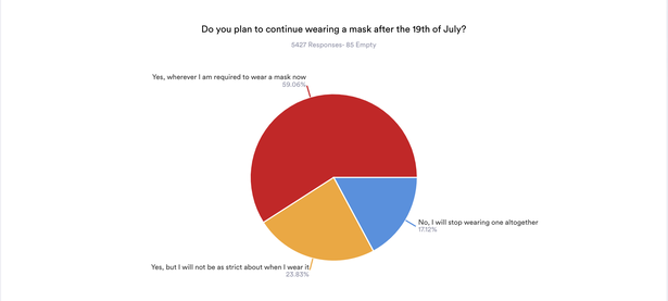 Only 17% of people said they would stop wearing masks completely