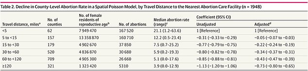 Aggregate data from counties who report abortion data, separated by distance from nearest abortion clinic