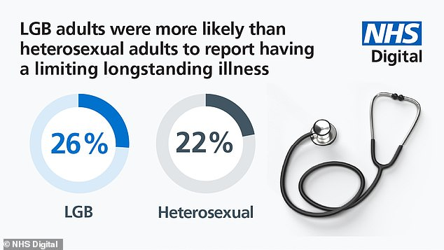 More LGB adults (seven per cent) were found to be more likely to report experiencing 'bad' or 'very bad' health than heterosexuals (six per cent). They were also more likely (at 26 per cent) to suffer from a limiting longstanding illness than the straight population (at 22 per cent)