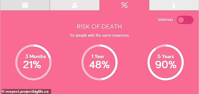 The teams says it wants the calculator to be used by physicians and home care staff to help them understand the care their patients may need. Pictured: The tool predicts a patient has a 21% risk of death within 3 months, a 48% risk within 1 year and 90% risk within 5 years