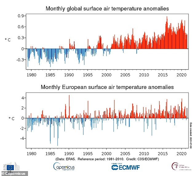June 2021 was the fourth hottest June globally, behind 2016, 2019 and 2020