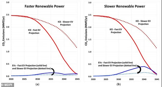Three other scenarios were also discussed during the research, including one that showed a slightly less dramatic, but still 'significant' reduction in fossil fuel consumption.The other two, more conservative scenarios, showed slower EV adoption and renewable power projections, with the ICE vehicles still 'consuming billions more gallons of gasoline'