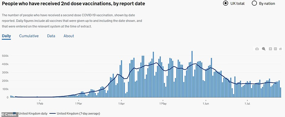 Another reason behind the decline of cases in the UK could be due to COVID-19 vaccine uptake, with the number of people receiving second dose on the rise, with studies showing two doses are much more effective against the Delta variant