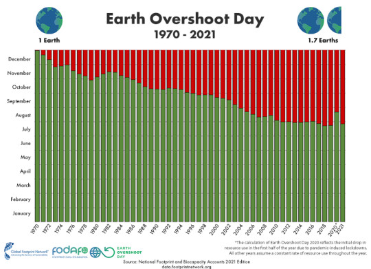 Earth Overshoot Day 2021 is tied with 2019 for the earliest date since records began (Global Footprint Network)