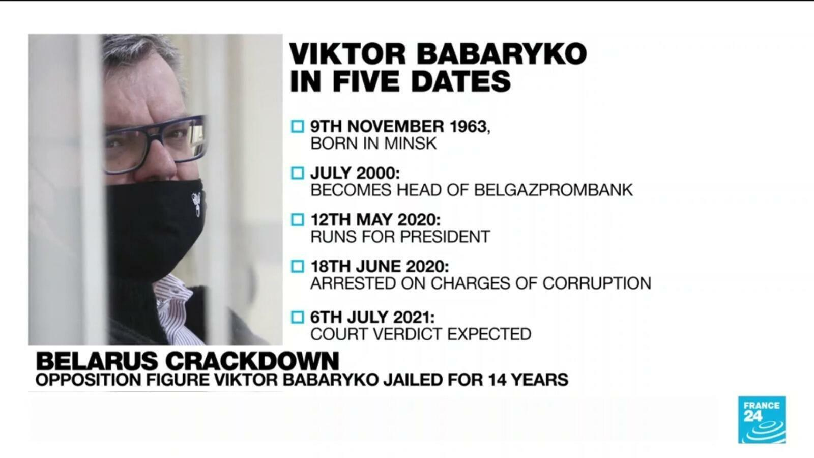 A Belarus court on July 6, 2021 sentenced opposition figure Viktor Babaryko to 14 years in jail on fraud charges>