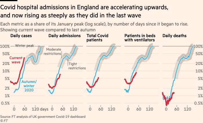 Chart showing that Covid hospital admissions in England are accelerating upwards, and now rising as steeply as they did in the last wave