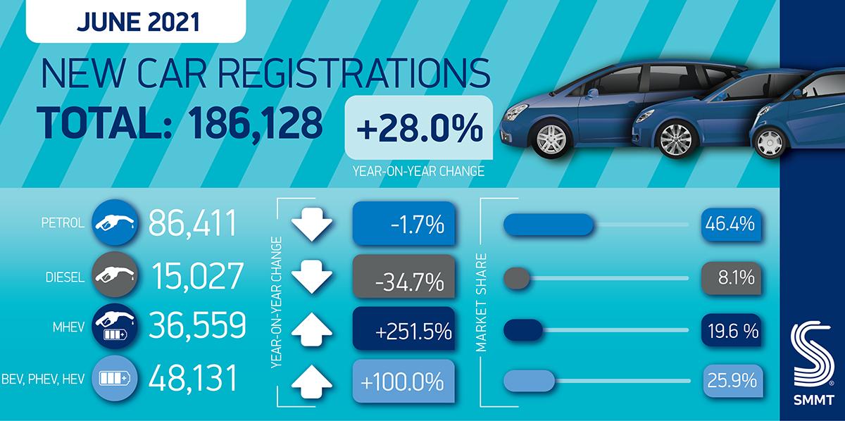 new car registrations June 2021