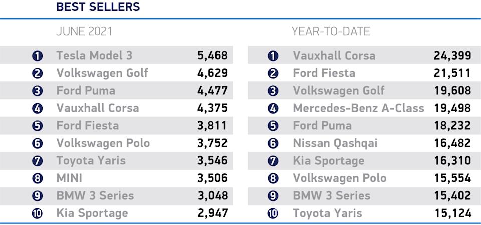New car registrations. Table: SMMT