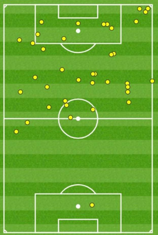 Harry Kane touch map