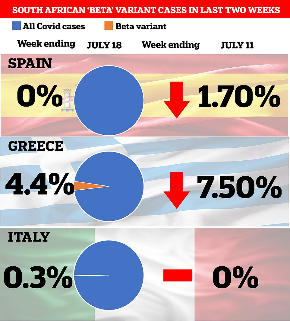 Cases of the South African variant — which was behind the move to slap tighter travel restrictions on France 1 are falling in Spain and Greece, according to the latest data. They are barely noticeable in Italy. The percentage is the proportion of cases down to the variant over the week to July 18 (left) and July 11 (right). Each country only checks around 1,000 cases for variants each week, compared to more than 30,000 a week in the UK