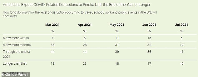 More than 80% of Americans believe the pandemic will continue through 2021 or beyond