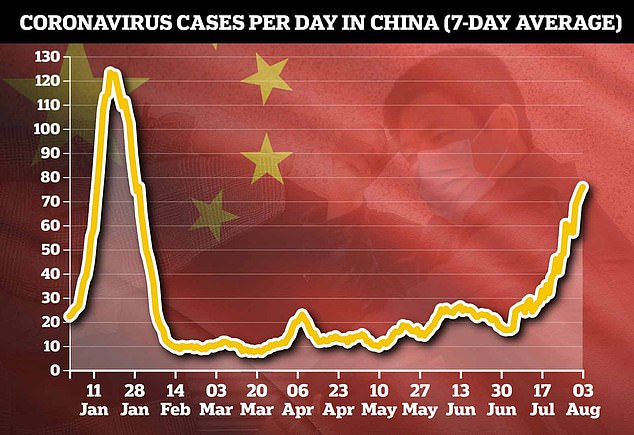 On Wednesday, China officially recorded 71 new infections - the most since January - and with incidences of local transmission and 500 new cases since July, a huge blow to its zero-Covid strategy