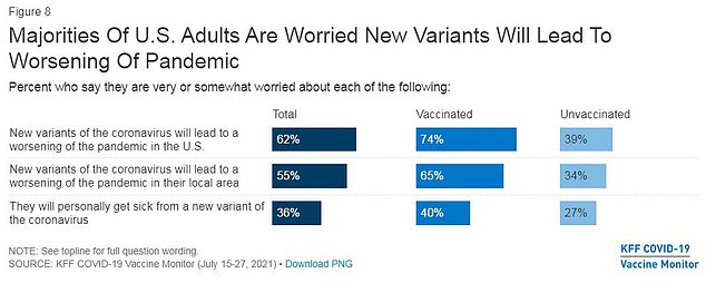 Vaccinated Americans tend to be more worried about new variants compared to the unvaccinated