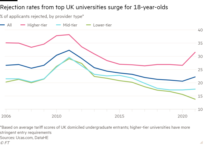 Line chart of % of applicants rejected, by provider type* showing Rejection rates from top UK universities surge for 18-year-olds