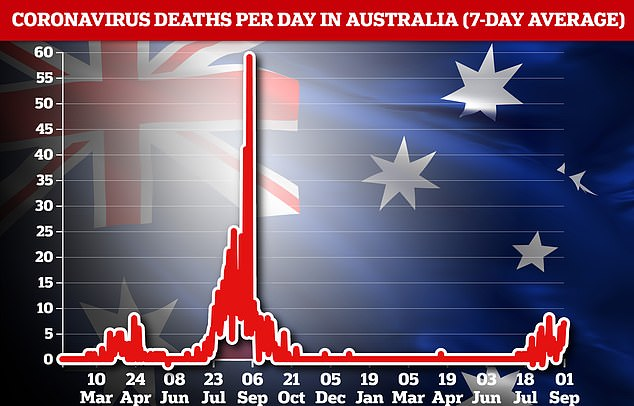 In total, Wednesday saw Australia report a record 1,467 new coronavirus cases and 7 new deaths, the highest number of fatalities in a single day since September 8 2020