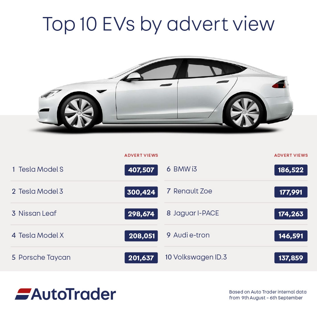 Top 10 EVs on Auto Trader - September 21
