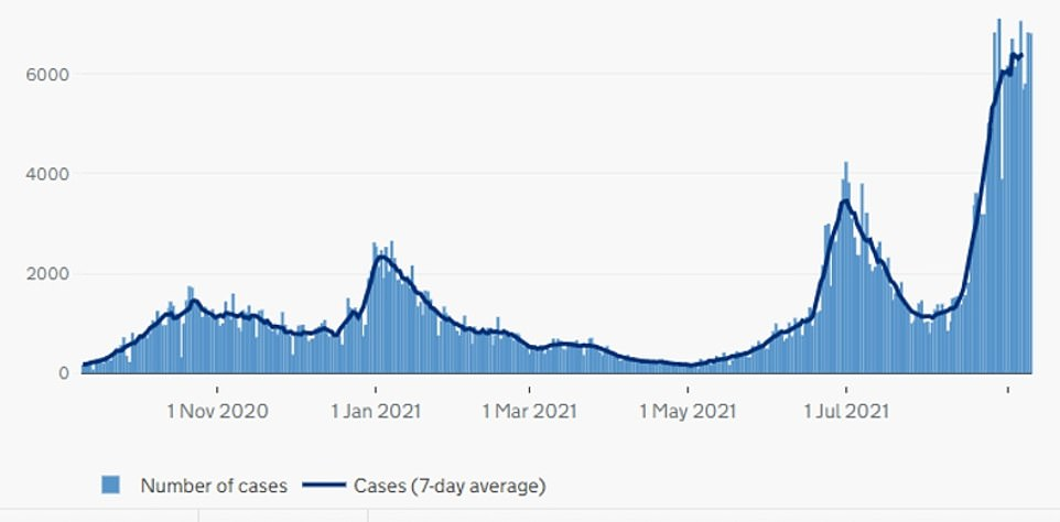SCOTLAND: Covid cases in the country are still rising after schools returned in mid-August. There were 6,815 new cases recorded today, barely a change from last week when there were 6,711 cases recorded
