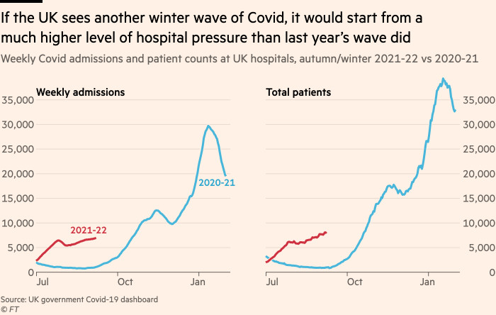 Chart showing that if the UK sees another winter wave of Covid, it would start from a much higher level of hospital pressure than last year's wave did