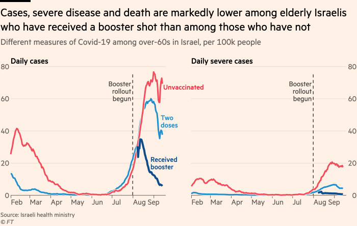 Chart showing that rates of cases, severe disease and death are markedly lower among elderly Israelis who have received a booster shot than among those who have not