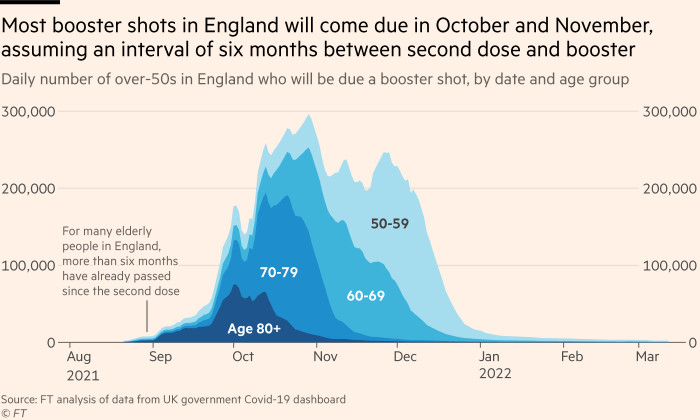 Chart showing that most booster shots in England will come due in October and November, assuming an interval of six months between second dose and booster