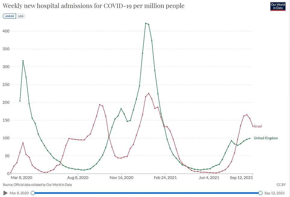 Israel has seen its Covid hospitalisations tail off after it started to administer booster shots (shown in the above graph of weekly hospitalisations with the virus per million people)