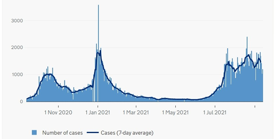 NORTHERN IRELAND: The above graph shows Covid cases in Northern Ireland by date reported. It revealed cases may be beginning to drop in the country less than a fortnight after schools returned