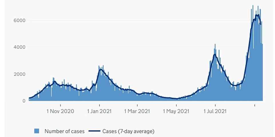 SCOTLAND: The above graph shows Covid cases in Scotland by date reported. It reveals cases in the country are now also falling after spiralling to their highest levels since the pandemic began