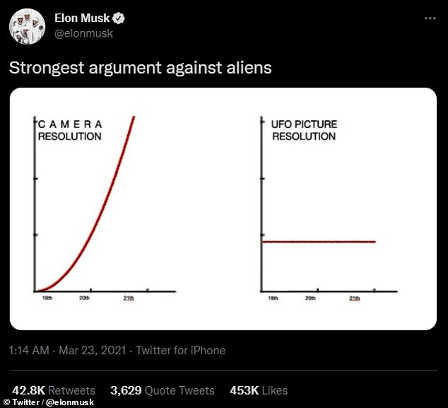 In March this year, Mr Musk posted a pair of graphs which he labelled the 'strongest argument against aliens'. These illustrated that while cameras have enjoyed an almost exponential increase in resolution since the 19th century, pictures of UFOs remain just as fuzzy as ever