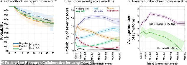 Many long Covid patients experience symptoms for seven months or more