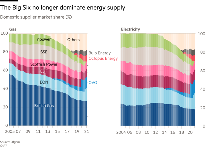 Chart showing that the Big Six no longer dominate Britain's energy supply