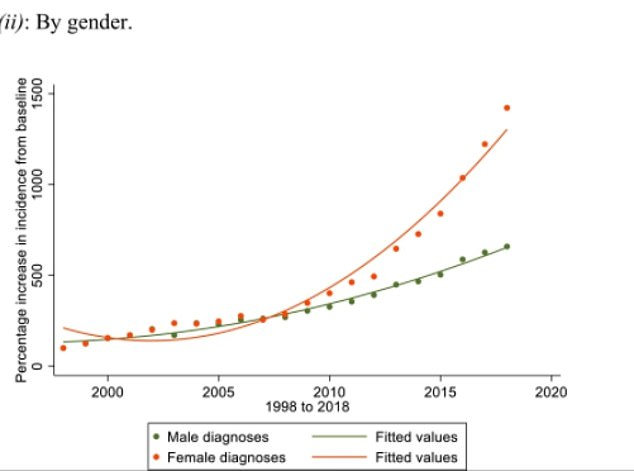 While researches found the number of diagnoses of autism among both men and women have both increased over the 20 year period autism diagnoses had particularly grown among females. Researchers suggested this is because of a historical trend to under-diagnose autism in girls. They partly attributed the general rise in cases to increased recognition of autism in groups like females