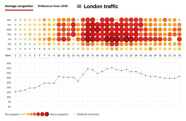This graph shows the average congestion for days in 2021