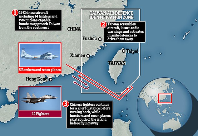 China has flown 19 aircraft into Taiwan's air space, including 14 fighters and two nuclear-capable bombers in one of the largest sorties in months