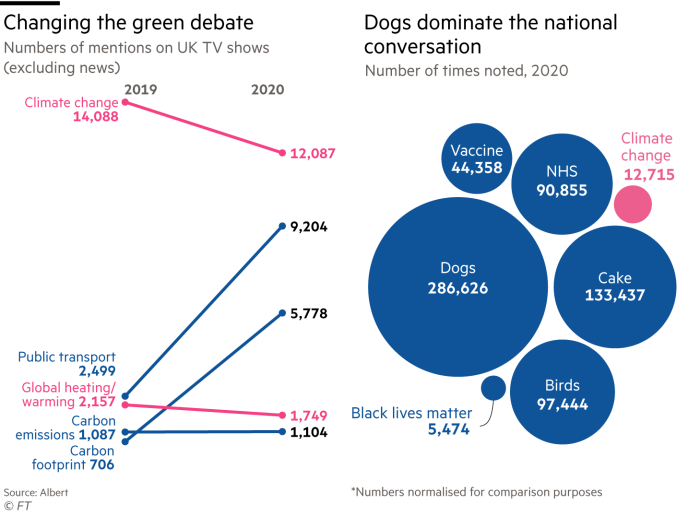 Changing the green debate, numbers of mentions on UK TV shows(excluding news)Dogs dominate the national conversation, number of times noted, 2020