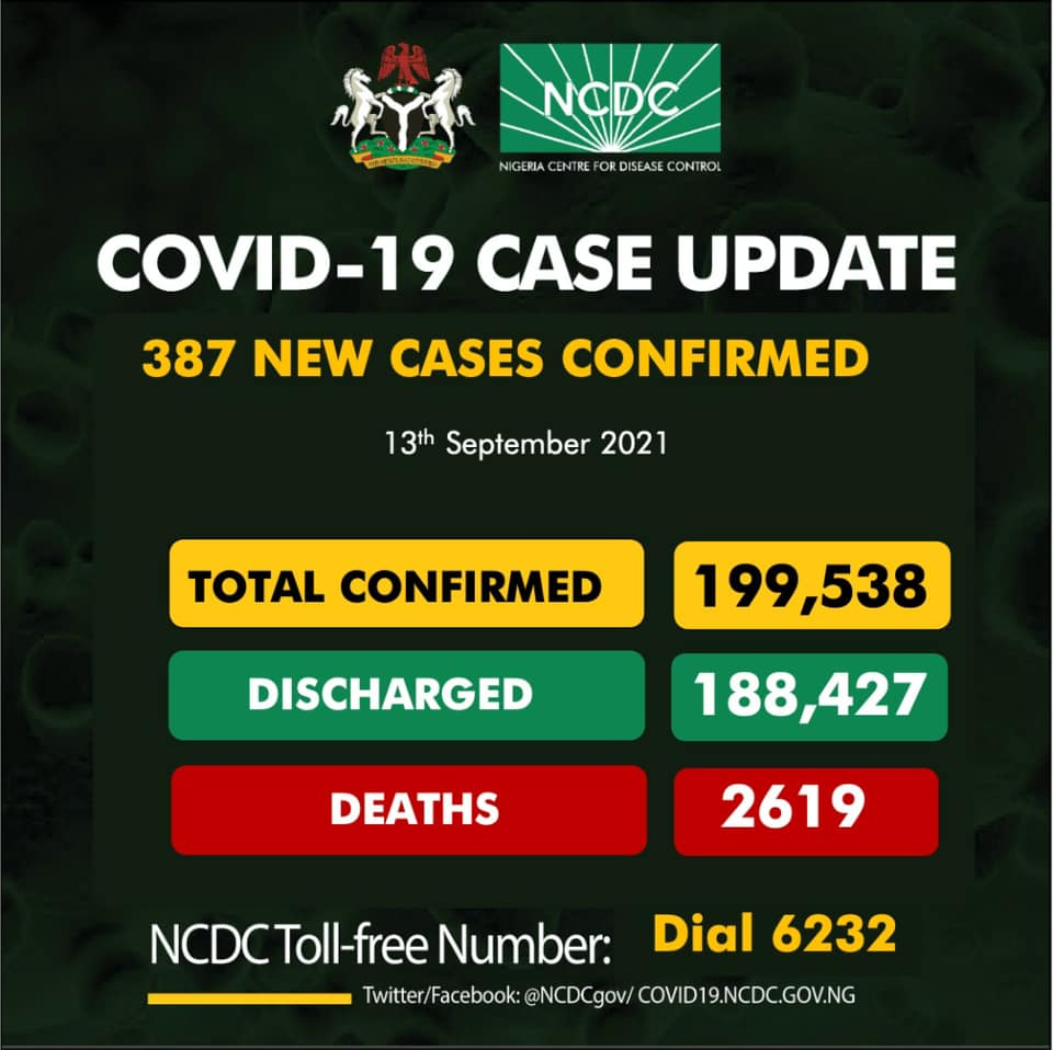 May be an image of text that says 'NaDE NIGERIA COVID-19 CASE UPDATE 387 NEW CASES CONFIRMED 13th September 2021 TOTAL CONFIRMED 199,538 DISCHARGED DEATHS 188,427 2619 NCDCT Toll-free Number: Twitter/Facebook: @NCDCgov/ COVID19.NCDC.GOV.NG Dial 6232'
