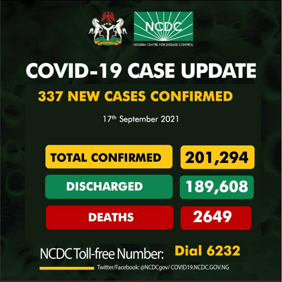 May be an image of text that says 'NaDa NIGERIA COVID-19 CASE UPDATE 337 NEW CASES CASES CONFIRMED 17th September 2021 TOTAL CONFIRMED DISCHARGED 201 201,294 189,608 DEATHS 2649 NCDC Tol-free Number: Dial 6232 @NCDCgov/ COVID19.NCDC.GOV.NG'