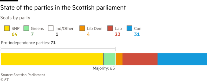 State of the parties in the Scottish parliament