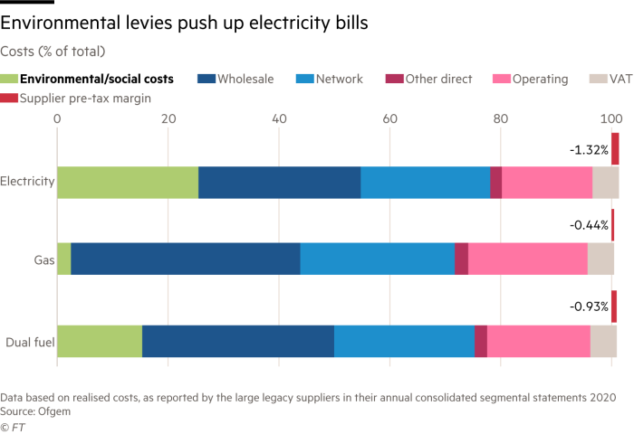 Environmental levies push up electricity bills. Chart showing the component costs of gas, electricity and dual fuel bills. Environmental and social costs account for more than 25% of electricity bills
