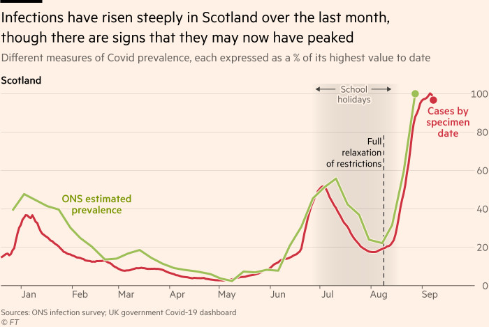 Chart showing that infections have risen steeply in Scotland over the last month, though there are signs that they may now have peaked