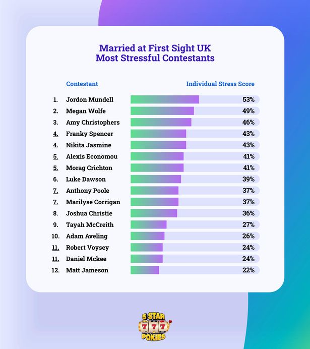 5star research reveals most stressful MAFS UK contestant